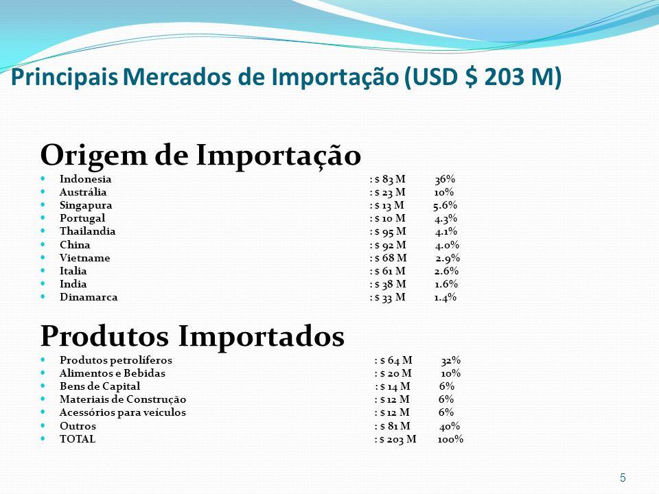 Principais Mercados de Importação (USD $ 203 M) Origem de Importação Indonesia : $ 83 M 36% Austrália: $ 23 M 10% Singapura: $ 13 M 5.6% Portugal : $