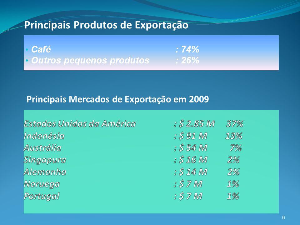 Café: 74% Outros pequenos produtos : 26% 6 Principais Produtos de Exportação Principais Mercados de Exportação em 2009
