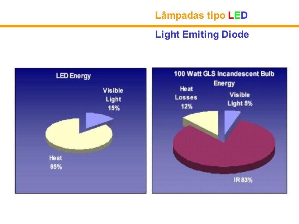 Lâmpadas tipo LED Light Emiting Diode