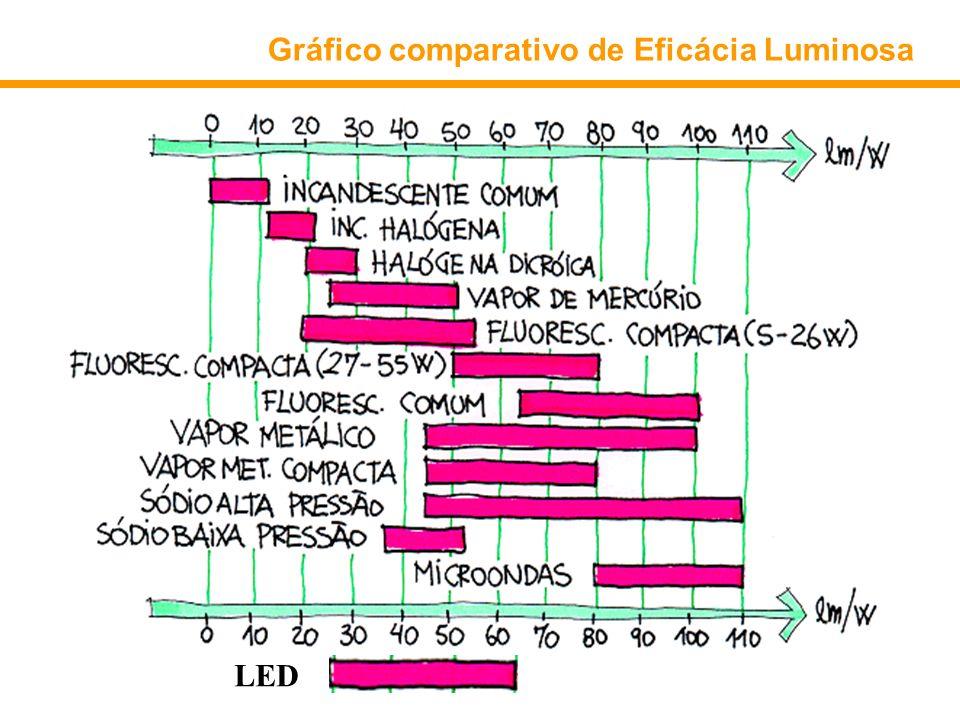 Gráfico comparativo de Eficácia Luminosa LED