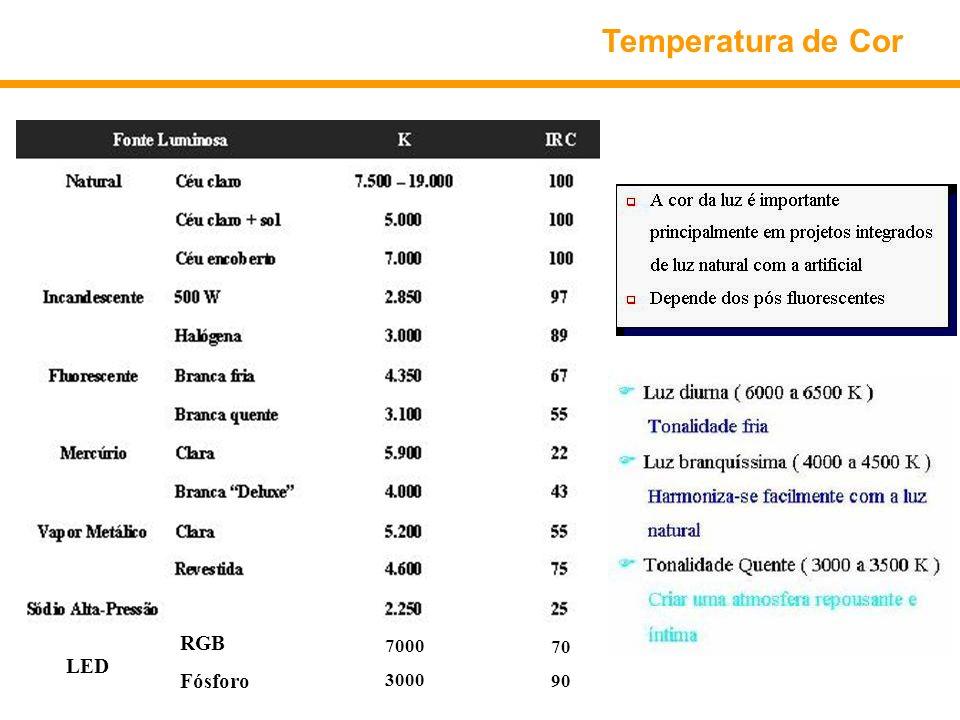 Temperatura de Cor LED RGB Fósforo 7000 3000 70 90