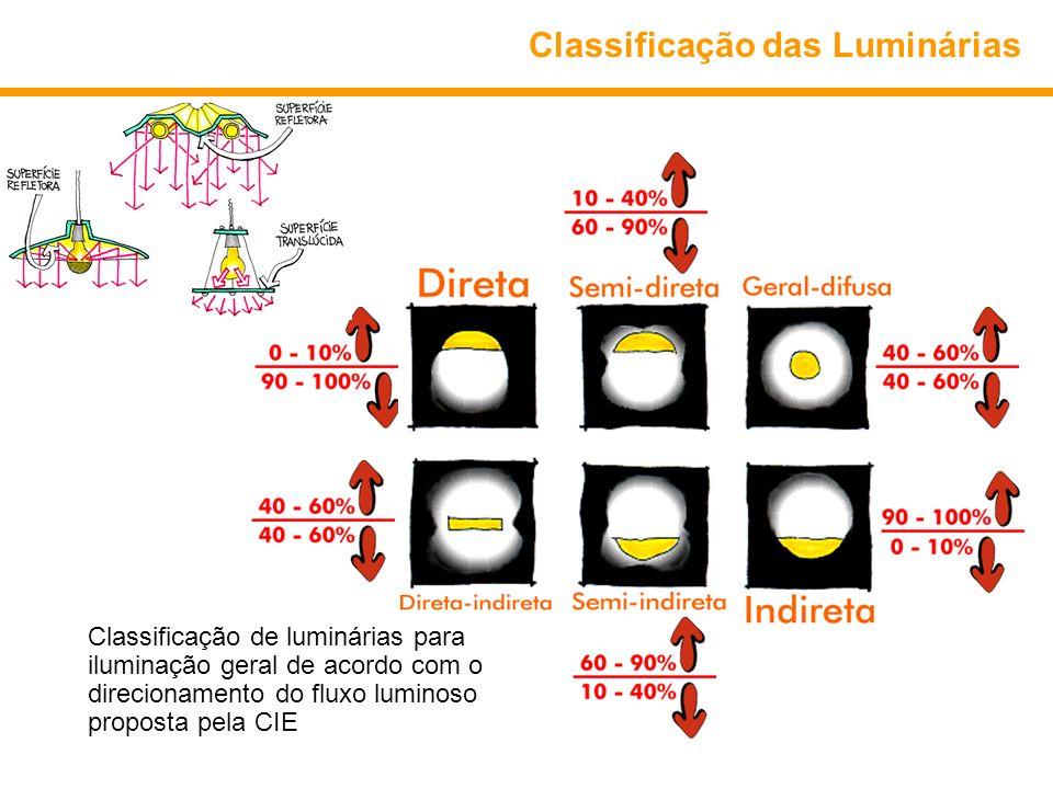 Classificação das Luminárias Classificação de luminárias para iluminação geral de acordo com o direcionamento do fluxo luminoso proposta pela CIE
