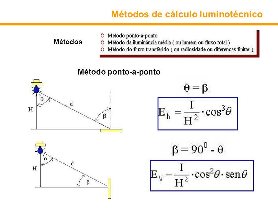 Métodos de cálculo luminotécnico Métodos Método ponto-a-ponto