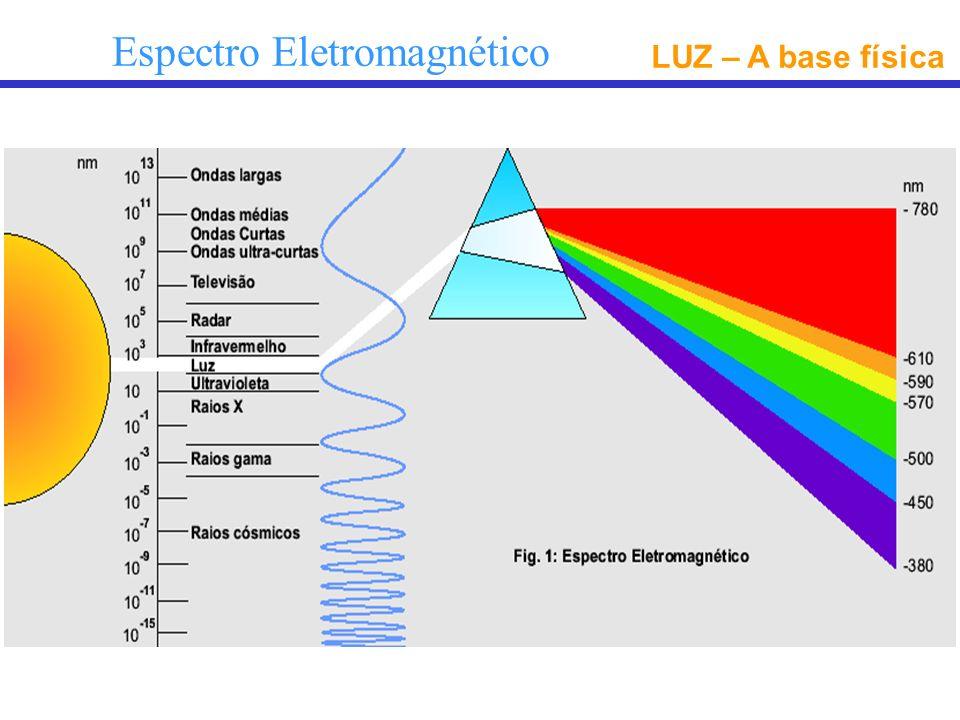 LUZ – A base física Espectro Eletromagnético