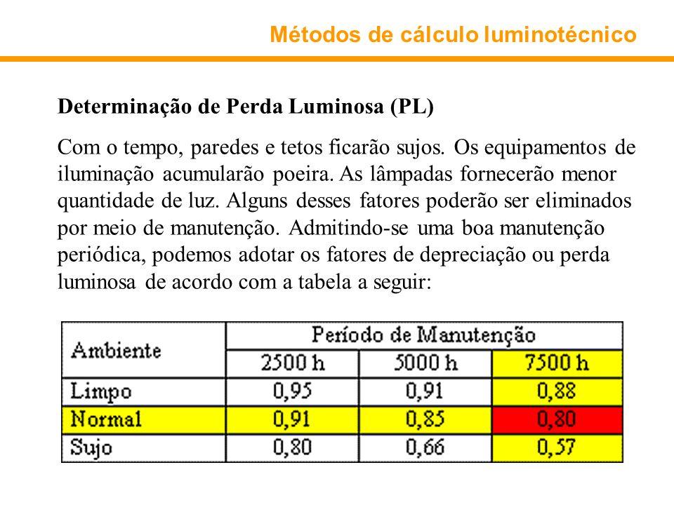 Métodos de cálculo luminotécnico Determinação de Perda Luminosa (PL) Com o tempo, paredes e tetos ficarão sujos. Os equipamentos de iluminação acumula