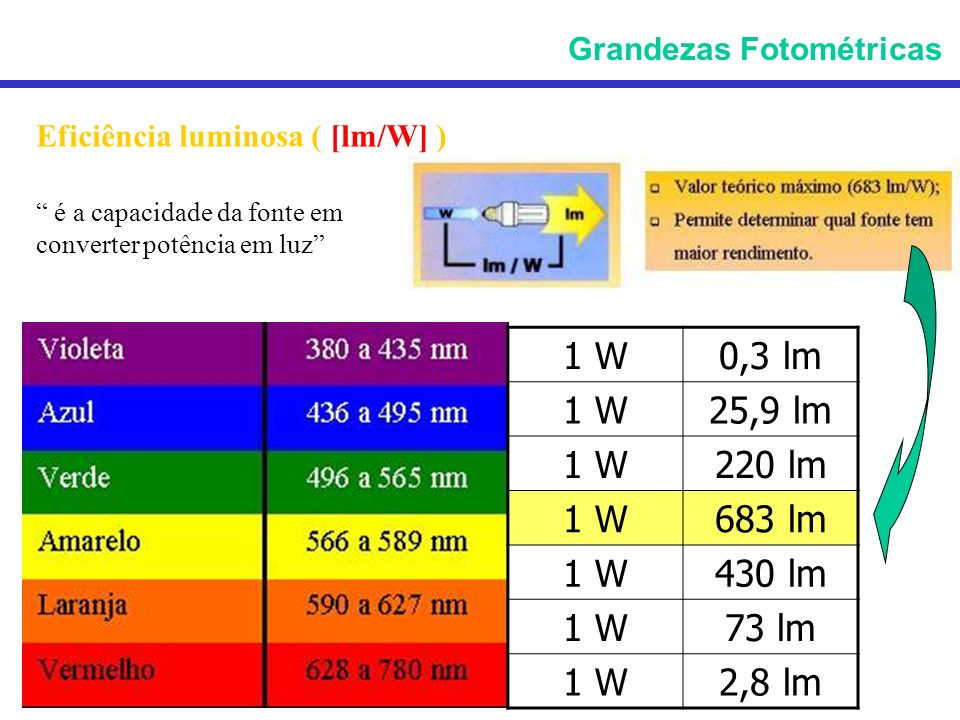 Eficiência luminosa ( [lm/W] ) é a capacidade da fonte em converter potência em luz Grandezas Fotométricas 1 W0,3 lm 1 W25,9 lm 1 W220 lm 1 W683 lm 1