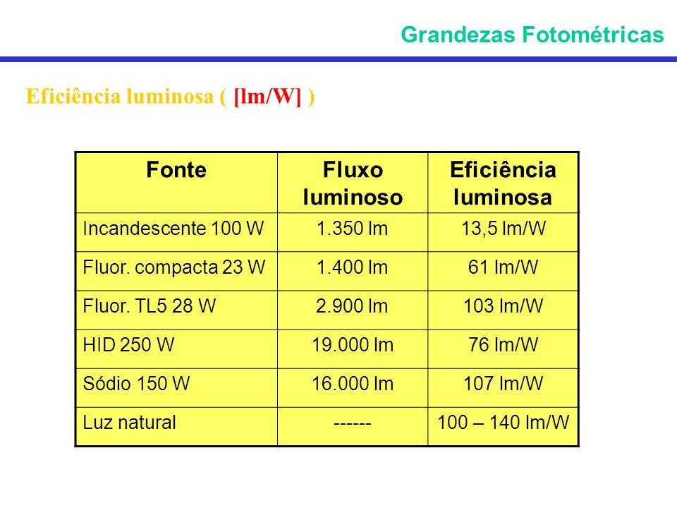Eficiência luminosa ( [lm/W] ) Grandezas Fotométricas FonteFluxo luminoso Eficiência luminosa Incandescente 100 W1.350 lm13,5 lm/W Fluor. compacta 23