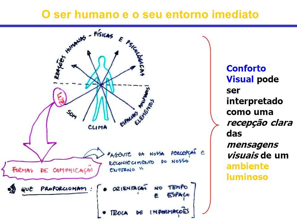 O ser humano e o seu entorno imediato Conforto Visual pode ser interpretado como uma recepção clara das mensagens visuais de um ambiente luminoso