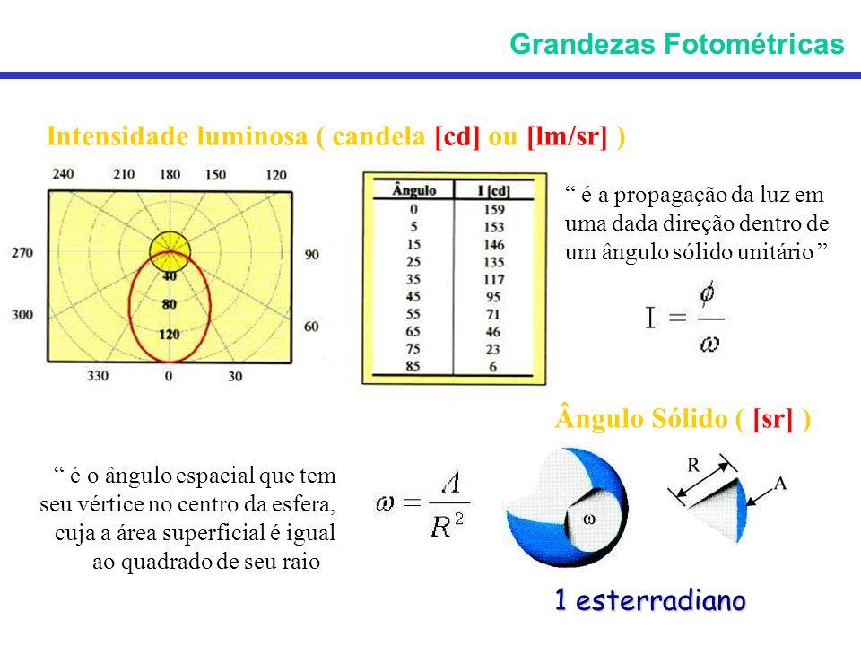Intensidade luminosa ( candela [cd] ou [lm/sr] ) é a propagação da luz em uma dada direção dentro de um ângulo sólido unitário Grandezas Fotométricas