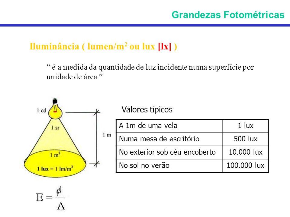 Iluminância ( lumen/m 2 ou lux [lx] ) é a medida da quantidade de luz incidente numa superfície por unidade de área Grandezas Fotométricas A 1m de uma