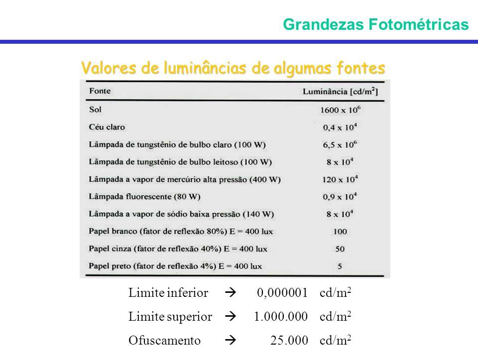 Valores de luminâncias de algumas fontes Limite inferior 0,000001 cd/m 2 Limite superior 1.000.000 cd/m 2 Ofuscamento 25.000 cd/m 2 Grandezas Fotométr