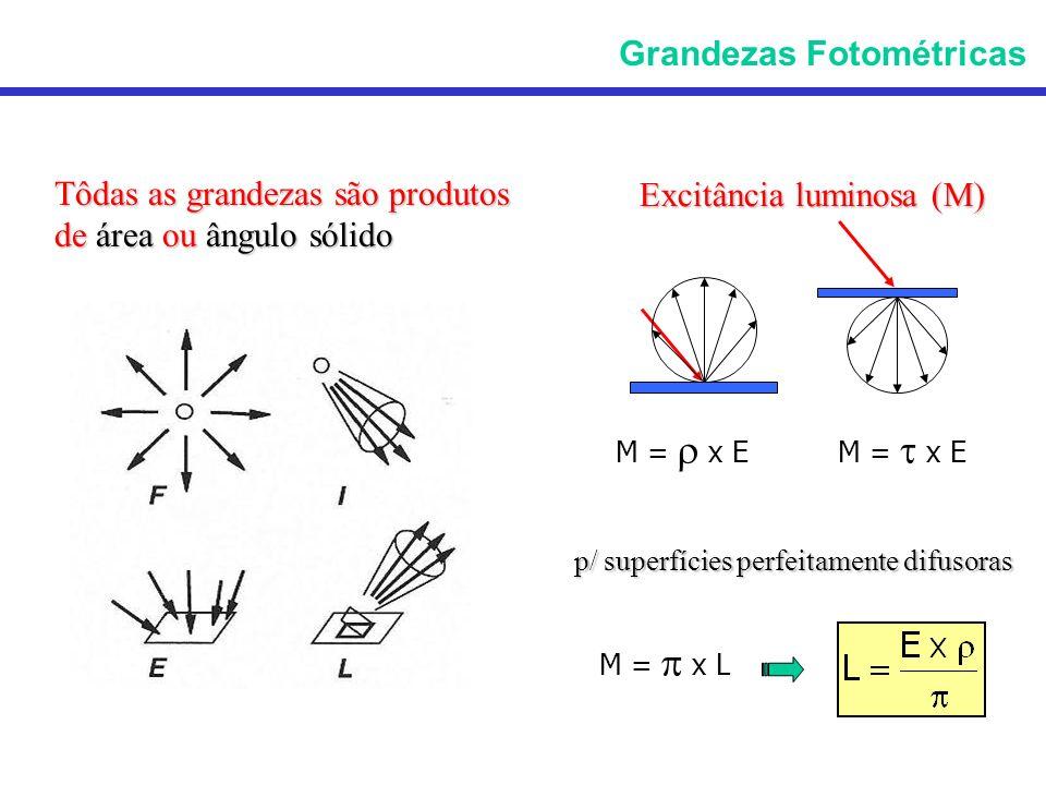 Tôdas as grandezas são produtos de área ou ângulo sólido Excitância luminosa (M) M = x E p/ superfícies perfeitamente difusoras M = x L