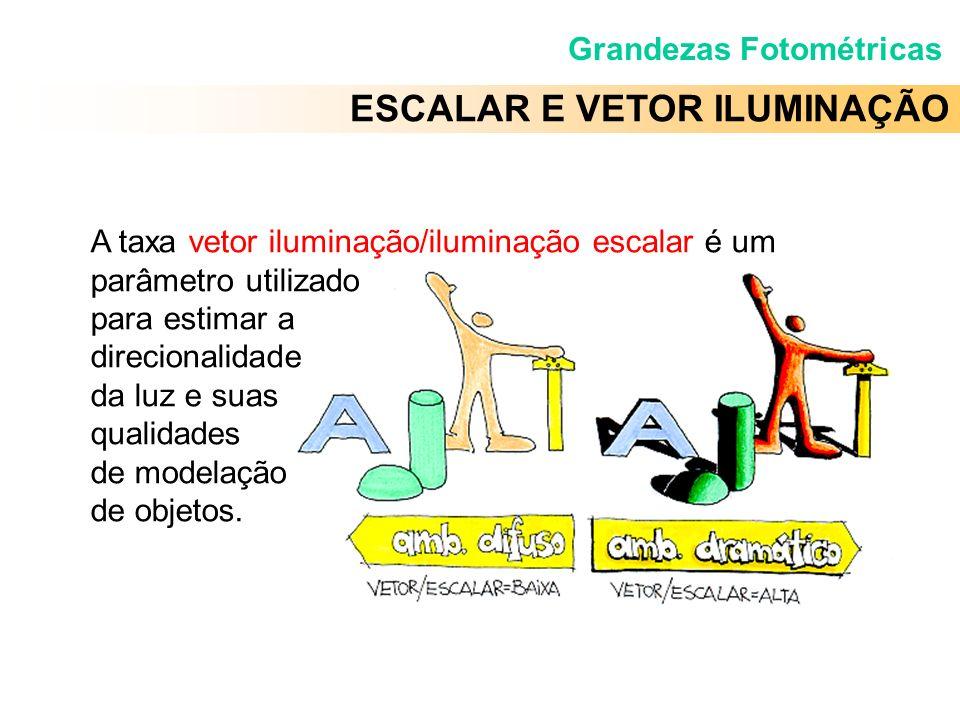 A taxa vetor iluminação/iluminação escalar é um parâmetro utilizado para estimar a direcionalidade da luz e suas qualidades de modelação de objetos. E