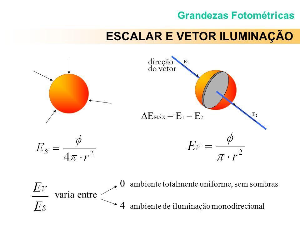 ESCALAR E VETOR ILUMINAÇÃO E1E1 E2E2 E MÁX = E 1 – E 2 varia entre 0 ambiente totalmente uniforme, sem sombras 4 ambiente de iluminação monodirecional