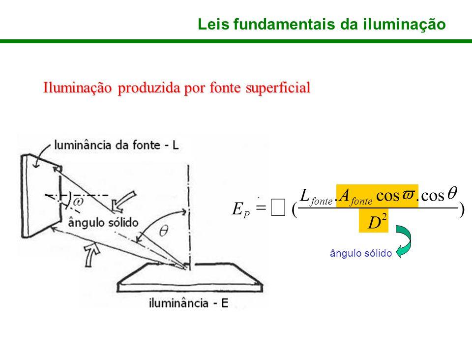 Iluminação produzida por fonte superficial Leis fundamentais da iluminação ângulo sólido ) cos.. ( 2 D AL E fonte P