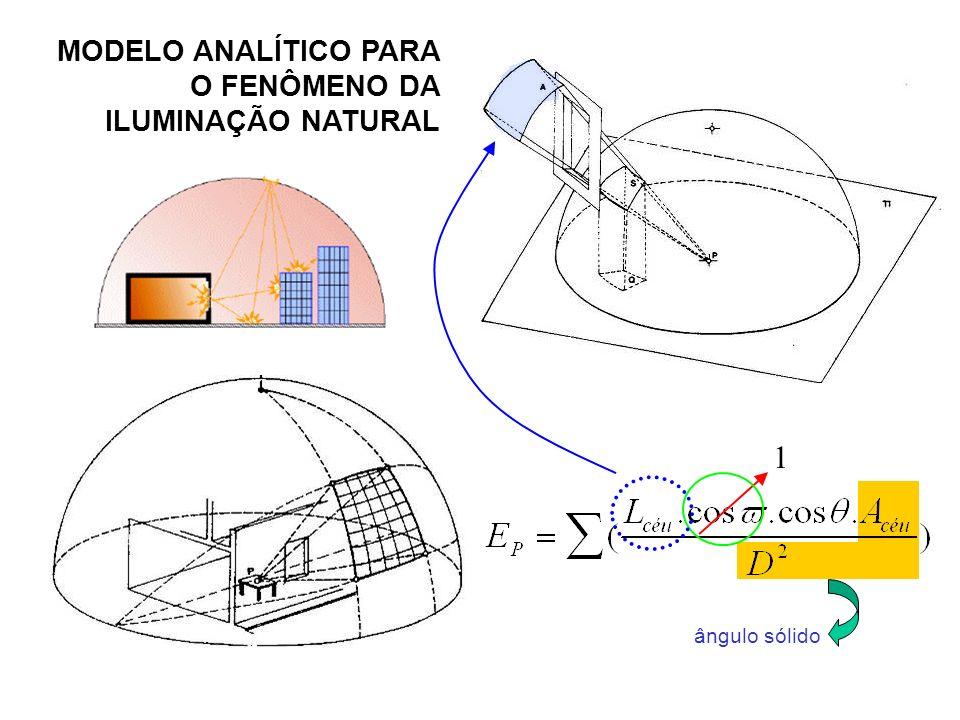 MODELO ANALÍTICO PARA O FENÔMENO DA ILUMINAÇÃO NATURAL 1 ângulo sólido