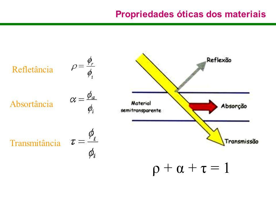 Refletância Absortância Transmitância Propriedades óticas dos materiais ρ + α + τ = 1