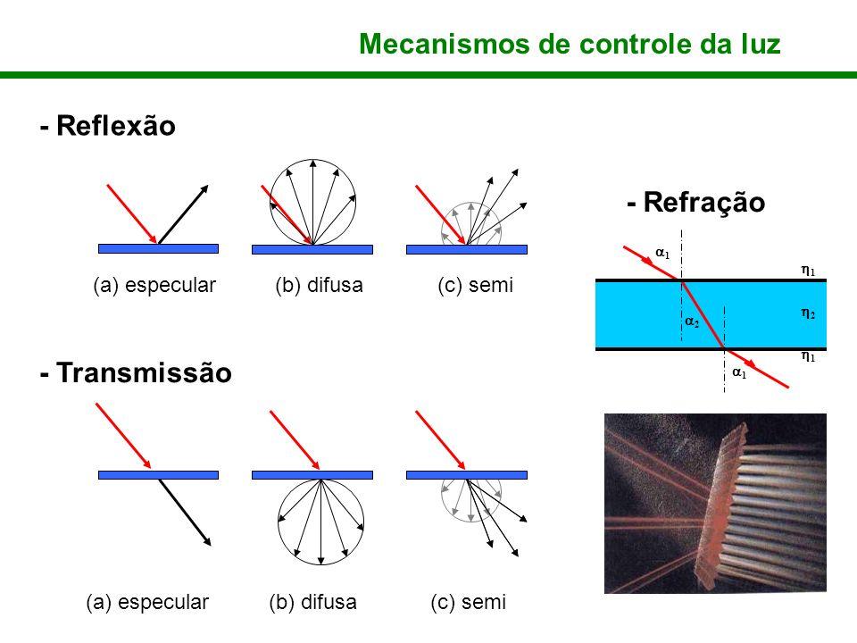 Mecanismos de controle da luz - Reflexão - Transmissão (a) especular(b) difusa(c) semi - Refração 1 1 2 1 2 1 (a) especular(b) difusa(c) semi