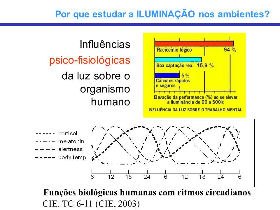 Resposta visual relativa e supressão de Melatonina relativa em função da iluminância ao nível do olho (Lighting Research Center) Por que estudar a ILUMINAÇÃO nos ambientes?