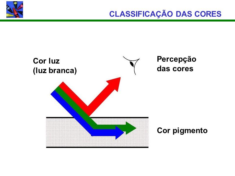 CLASSIFICAÇÃO DAS CORES Percepção das cores Cor pigmento Cor luz (luz branca)