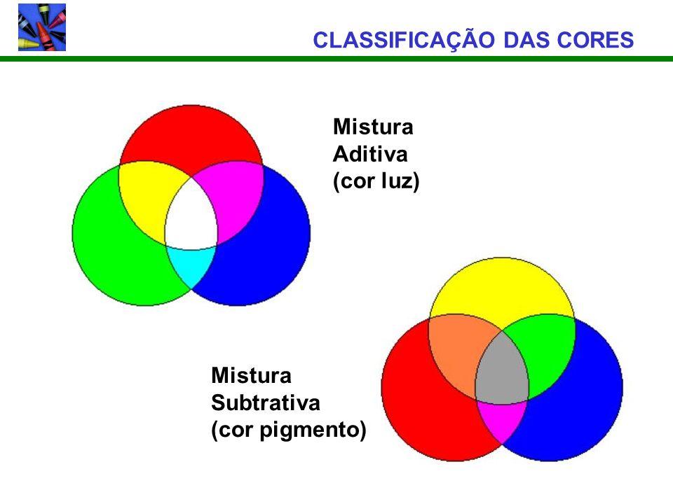 CLASSIFICAÇÃO DAS CORES Mistura Aditiva (cor luz) Mistura Subtrativa (cor pigmento)