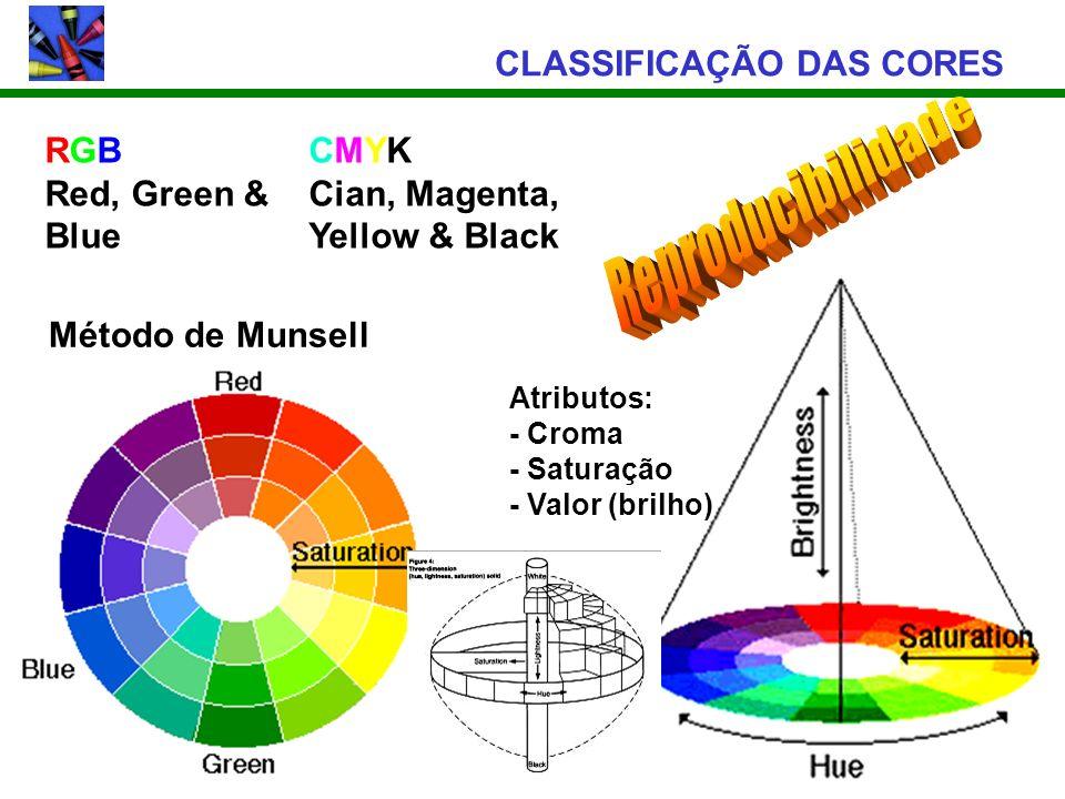 CLASSIFICAÇÃO DAS CORES Método de Munsell RGB Red, Green & Blue CMYK Cian, Magenta, Yellow & Black Atributos: - Croma - Saturação - Valor (brilho)