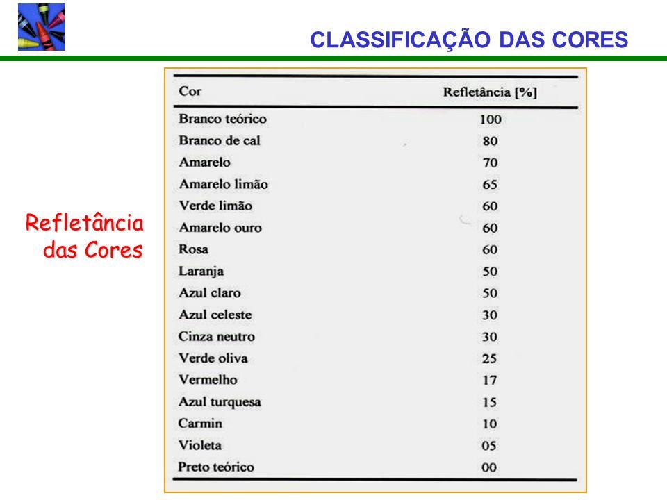 CLASSIFICAÇÃO DAS CORES Refletância das Cores