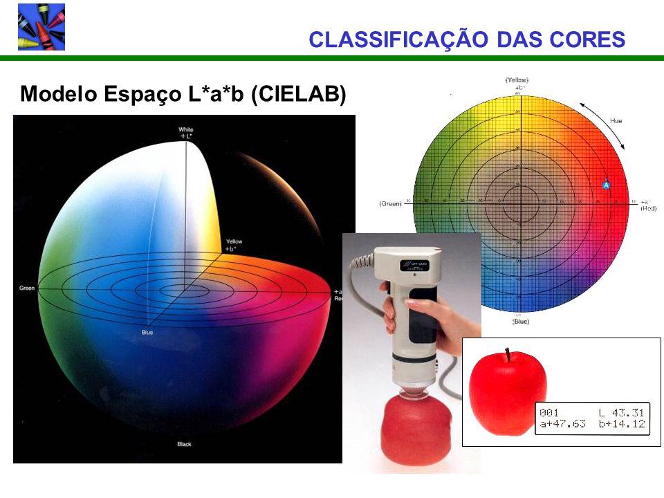CLASSIFICAÇÃO DAS CORES Modelo Espaço L*a*b (CIELAB)