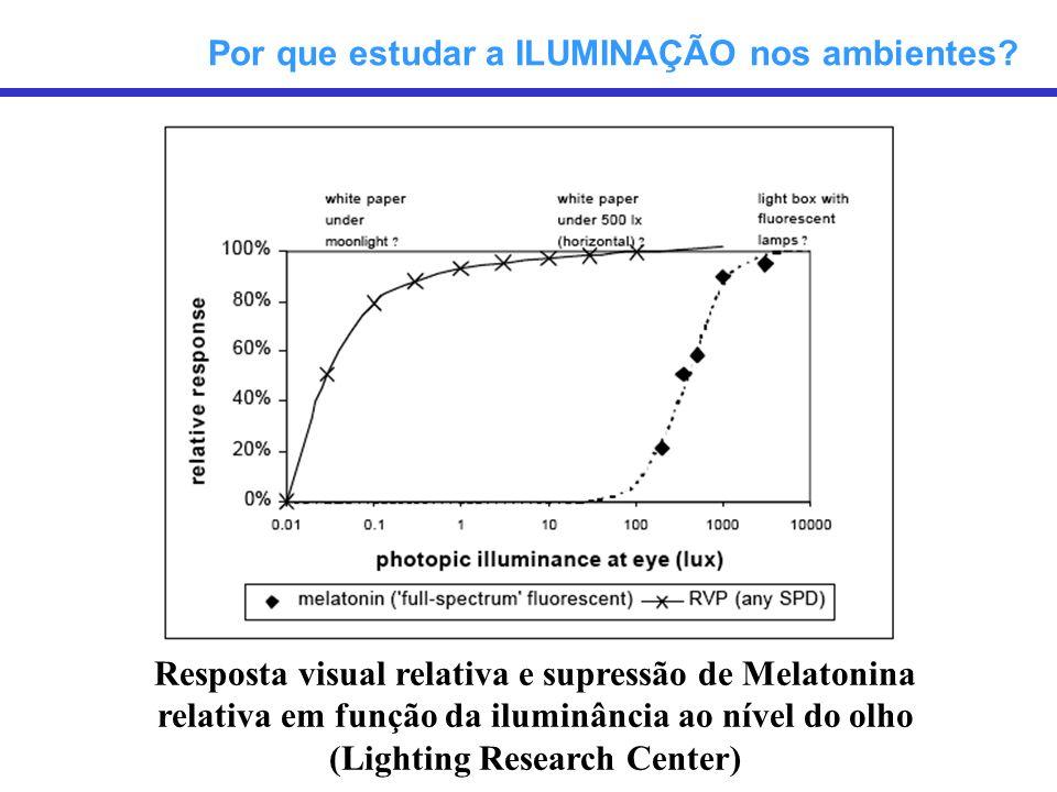 Resposta visual relativa e supressão de Melatonina relativa em função da iluminância ao nível do olho (Lighting Research Center) Por que estudar a ILU