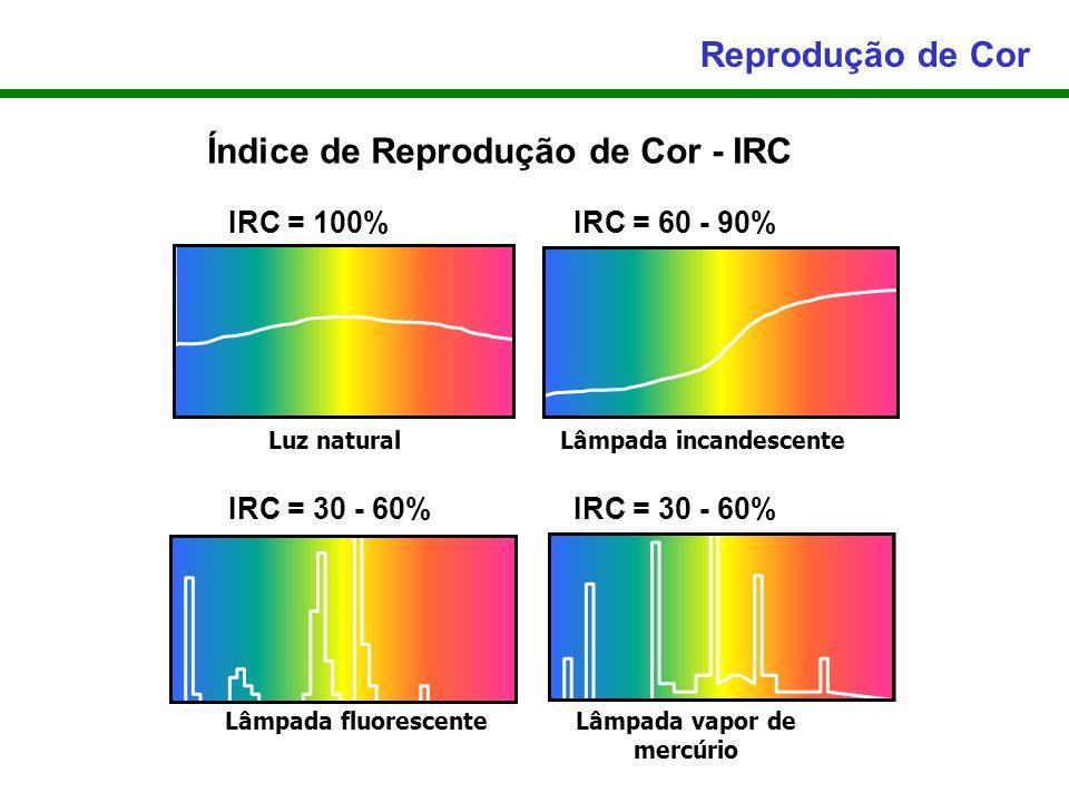 Reprodução de Cor Luz naturalLâmpada incandescente Lâmpada fluorescenteLâmpada vapor de mercúrio Índice de Reprodução de Cor - IRC IRC = 100%IRC = 60