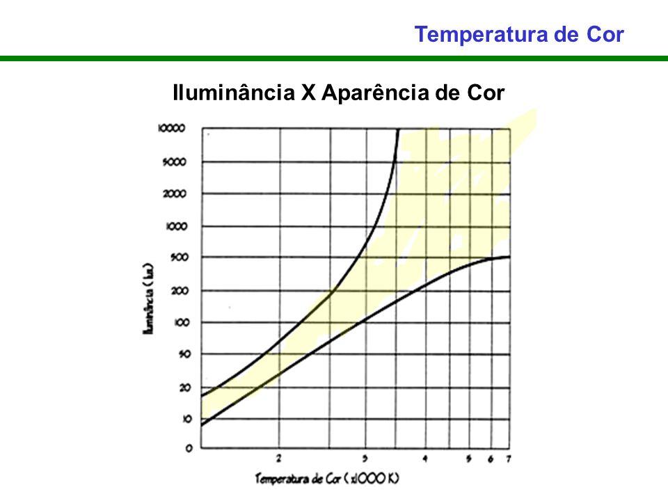 Temperatura de Cor Iluminância X Aparência de Cor