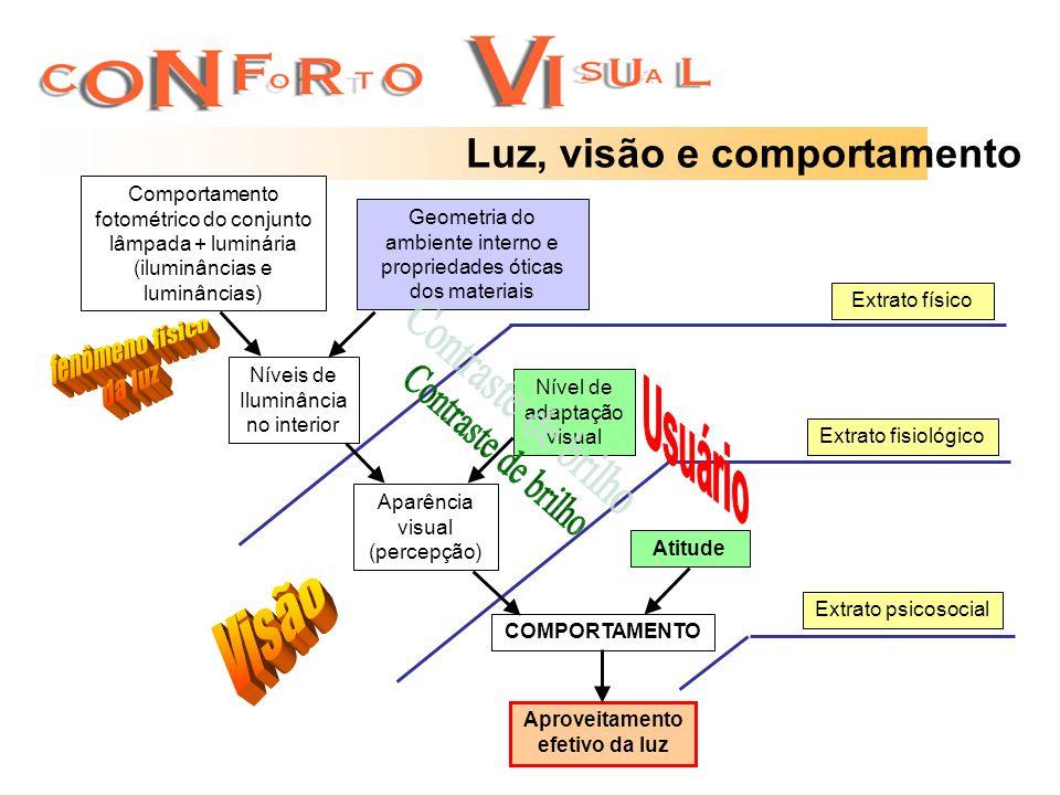 Luz, visão e comportamento Extrato físico Extrato fisiológico Extrato psicosocial Comportamento fotométrico do conjunto lâmpada + luminária (iluminânc