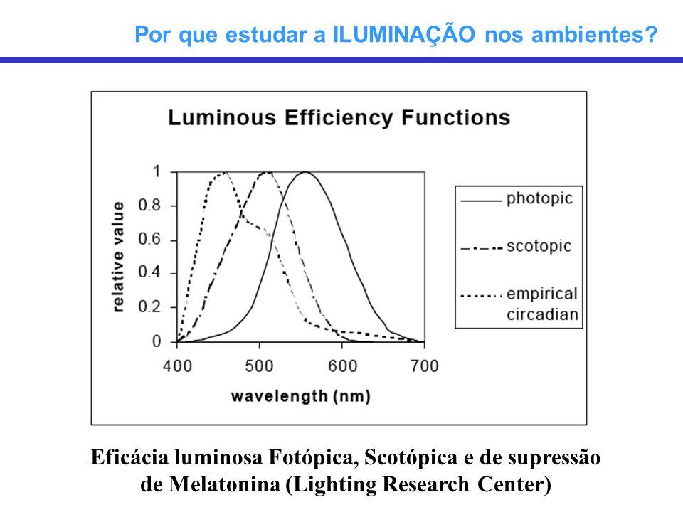 Eficácia luminosa Fotópica, Scotópica e de supressão de Melatonina (Lighting Research Center) Por que estudar a ILUMINAÇÃO nos ambientes?