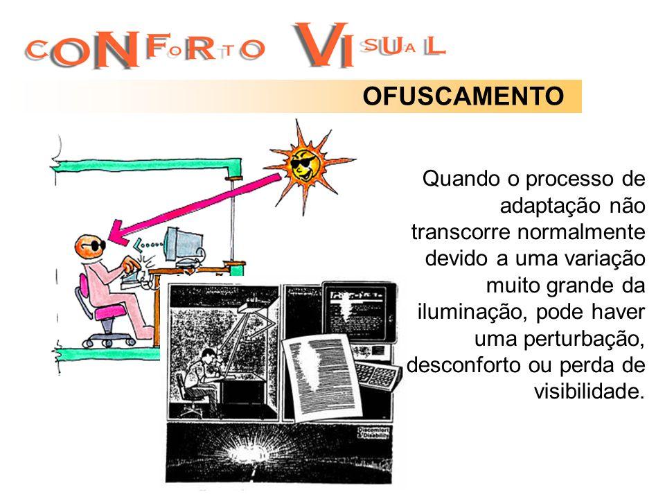 OFUSCAMENTO Quando o processo de adaptação não transcorre normalmente devido a uma variação muito grande da iluminação, pode haver uma perturbação, de