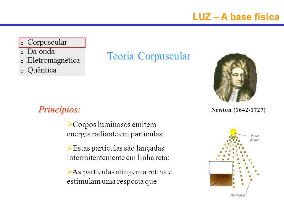 LUZ – A base física Teoria Corpuscular Princípios: Corpos luminosos emitem energia radiante em partículas; Estas partículas são lançadas intermitentem