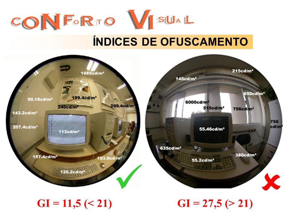 ÍNDICES DE OFUSCAMENTO GI = 11,5 (< 21)GI = 27,5 (> 21)
