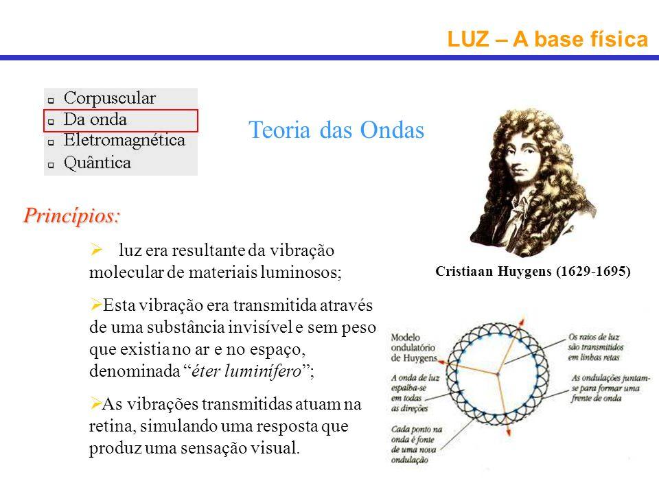 LUZ – A base física Teoria Eletromagnética Princípios: Os corpos luminosos emitem luz na forma de energia radiante; A energia radiante se propaga na forma de ondas eletromagnéticas; As ondas eletromagnéticas atingem a retina, estimulando a uma resposta que produz uma sensação visual.