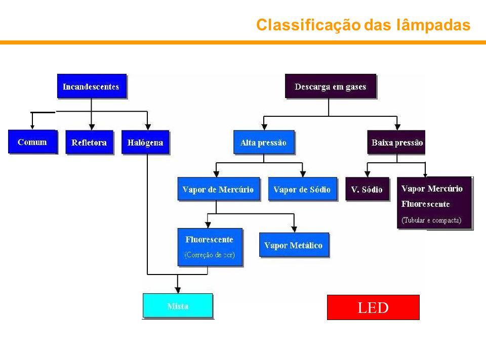 Classificação das lâmpadas LED