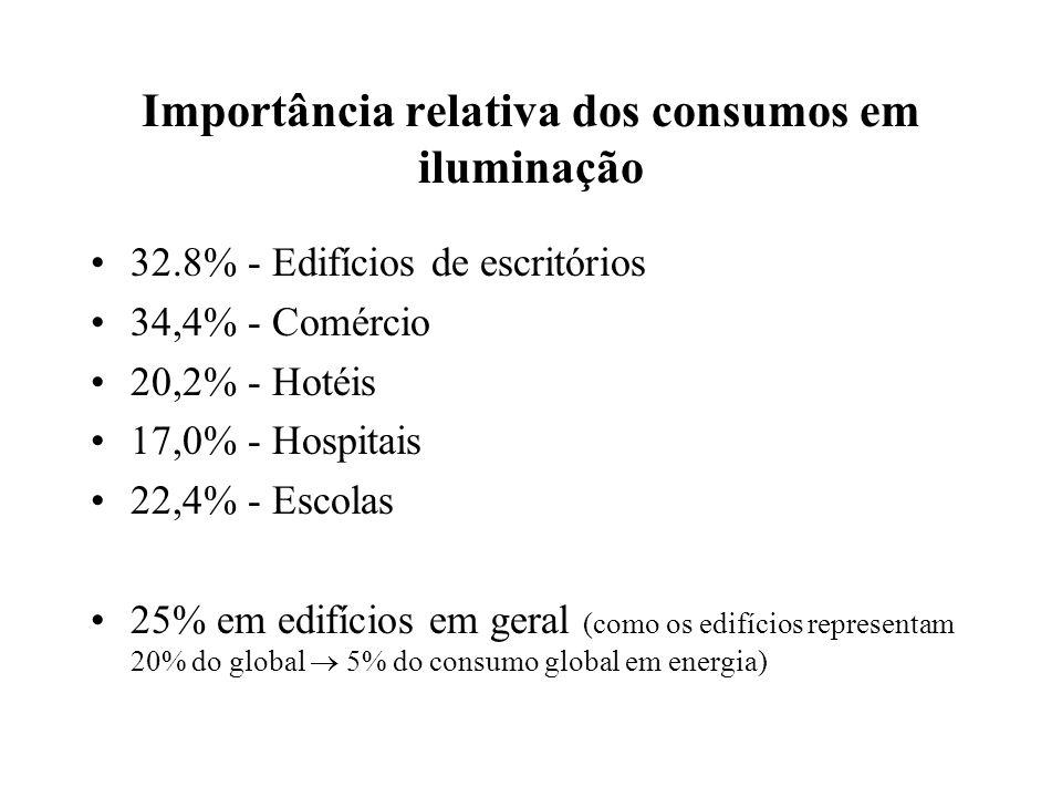 Importância relativa dos consumos em iluminação 32.8% - Edifícios de escritórios 34,4% - Comércio 20,2% - Hotéis 17,0% - Hospitais 22,4% - Escolas 25% em edifícios em geral (como os edifícios representam 20% do global 5% do consumo global em energia)