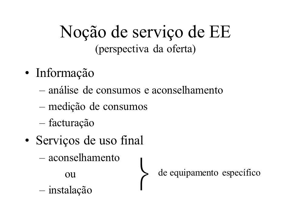 Noção de serviço de EE (perspectiva da oferta) Informação –análise de consumos e aconselhamento –medição de consumos –facturação Serviços de uso final –aconselhamento ou –instalação de equipamento específico
