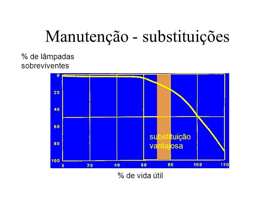 Manutenção - substituições % de vida útil % de lâmpadas sobreviventes substituição vantajosa