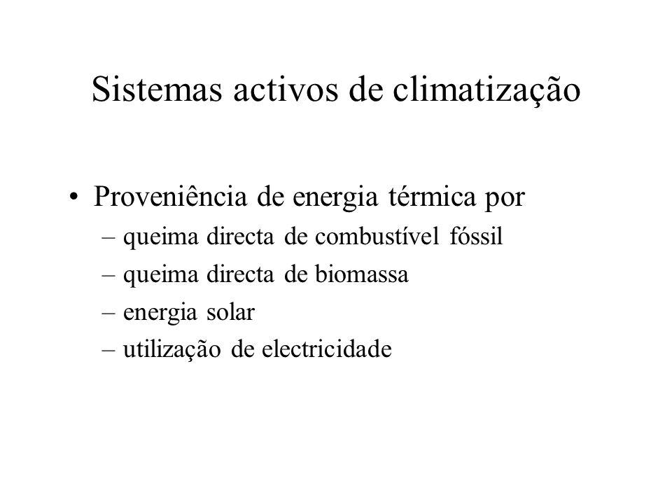 Sistemas activos de climatização Proveniência de energia térmica por –queima directa de combustível fóssil –queima directa de biomassa –energia solar –utilização de electricidade