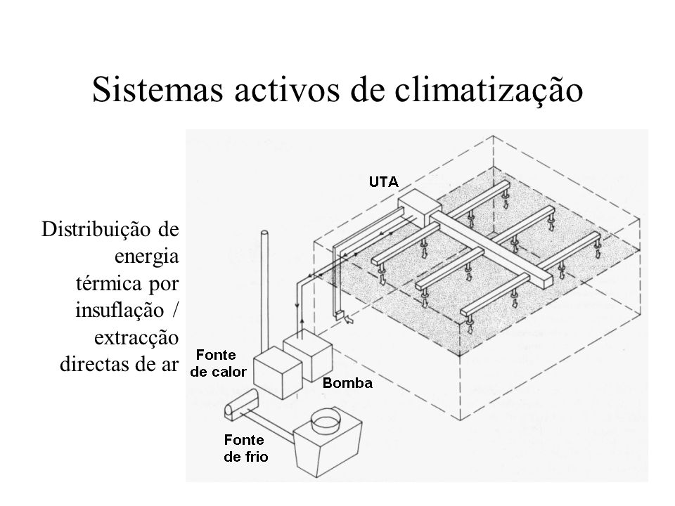 Sistemas activos de climatização Distribuição de energia térmica por insuflação / extracção directas de ar