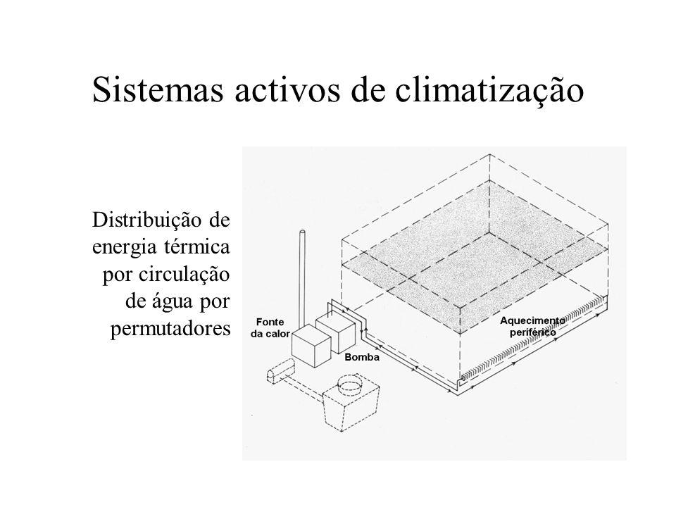 Sistemas activos de climatização Distribuição de energia térmica por circulação de água por permutadores