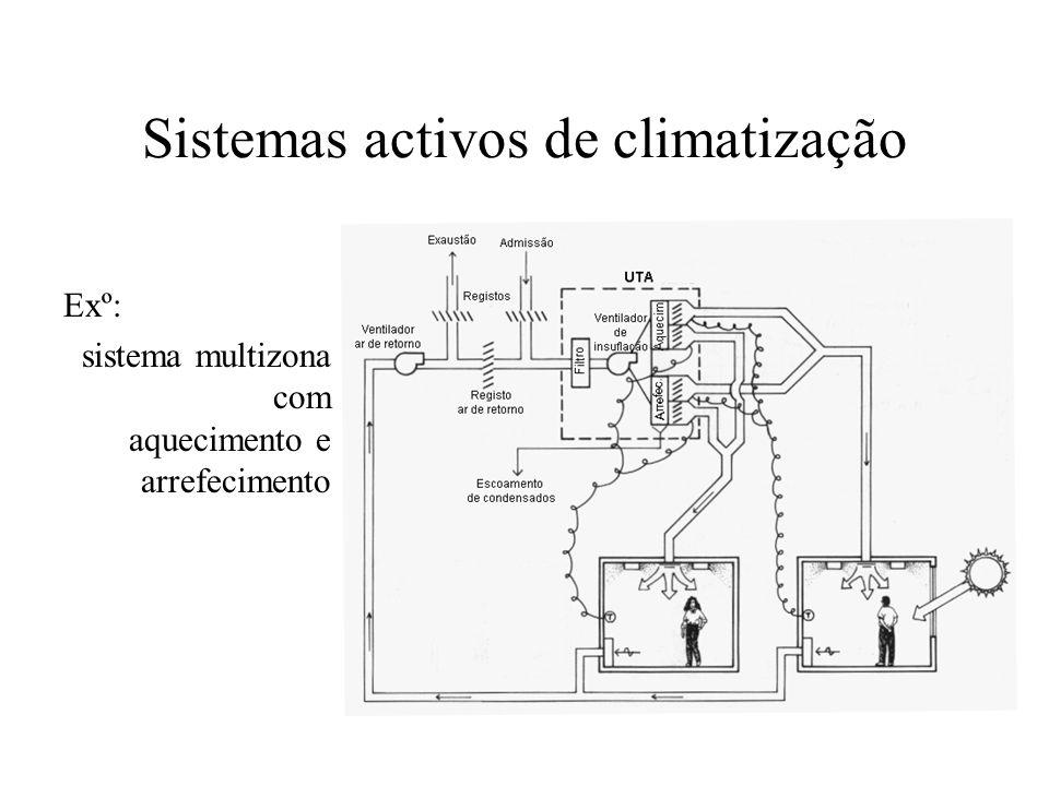 Sistemas activos de climatização Exº: sistema multizona com aquecimento e arrefecimento