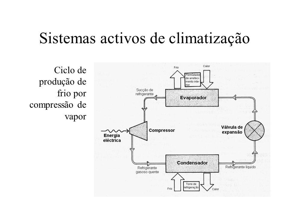 Sistemas activos de climatização Ciclo de produção de frio por compressão de vapor