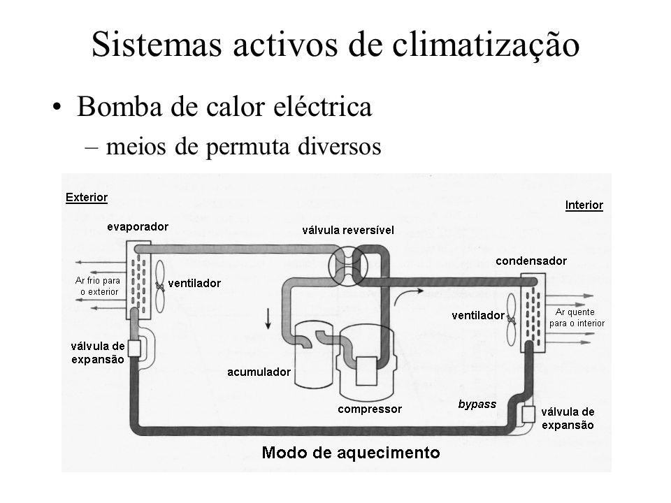 Sistemas activos de climatização Bomba de calor eléctrica –meios de permuta diversos