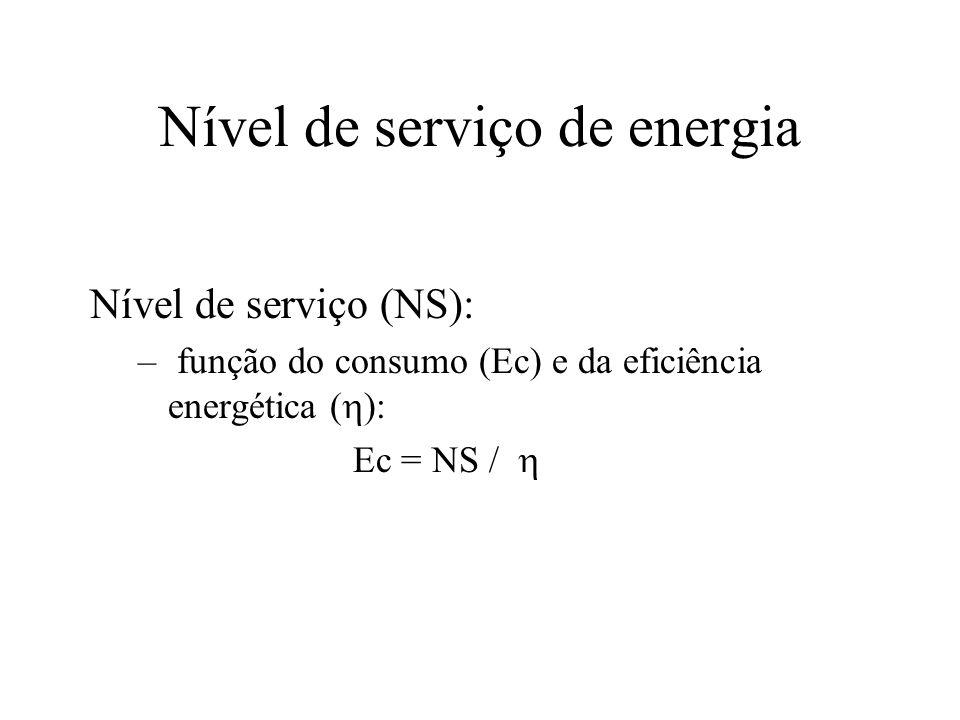 Nível de serviço de energia Nível de serviço (NS): – função do consumo (Ec) e da eficiência energética ( ): Ec = NS /