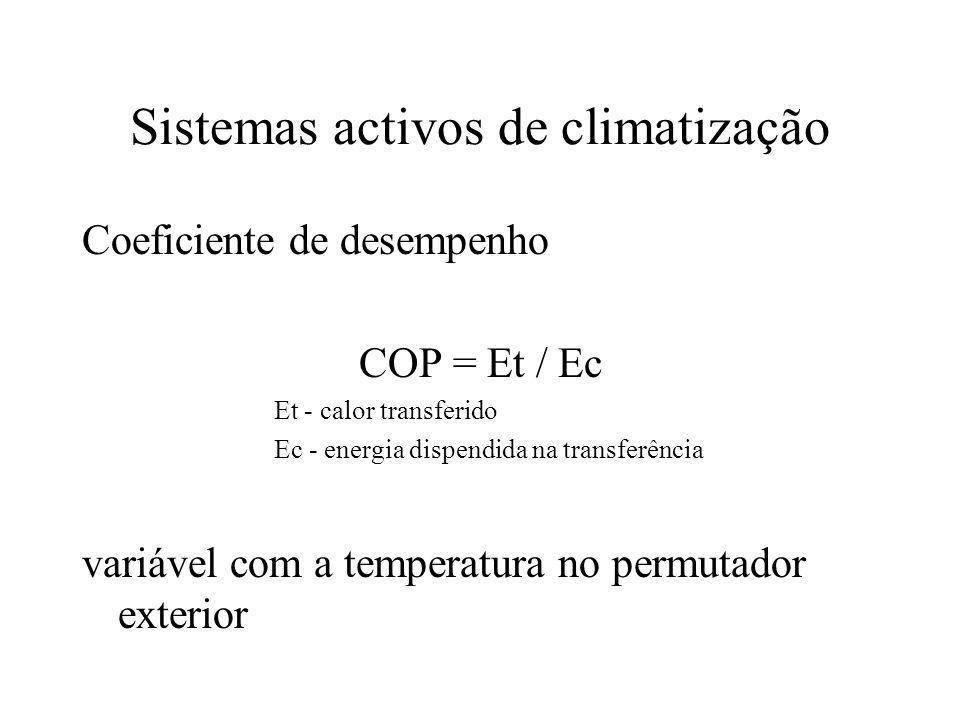 Sistemas activos de climatização Coeficiente de desempenho COP = Et / Ec Et - calor transferido Ec - energia dispendida na transferência variável com a temperatura no permutador exterior