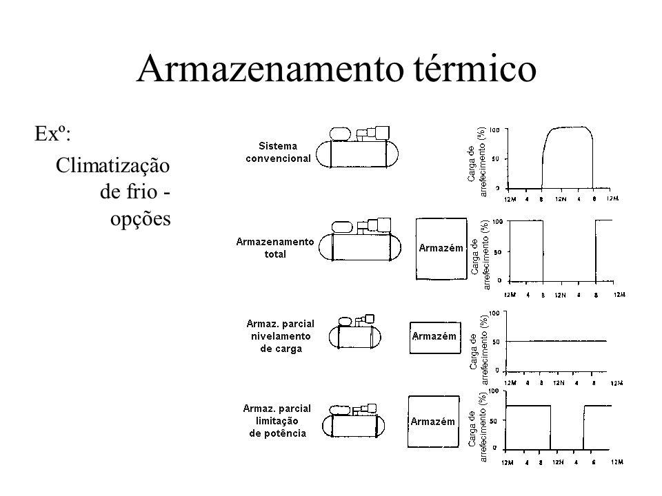 Armazenamento térmico Exº: Climatização de frio - opções